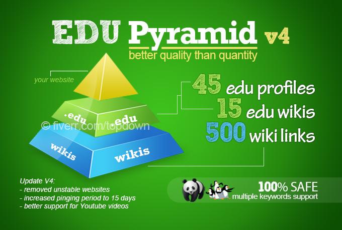 create a super edu pyramid with 60 edu backlinks and 500 wikis backlinks