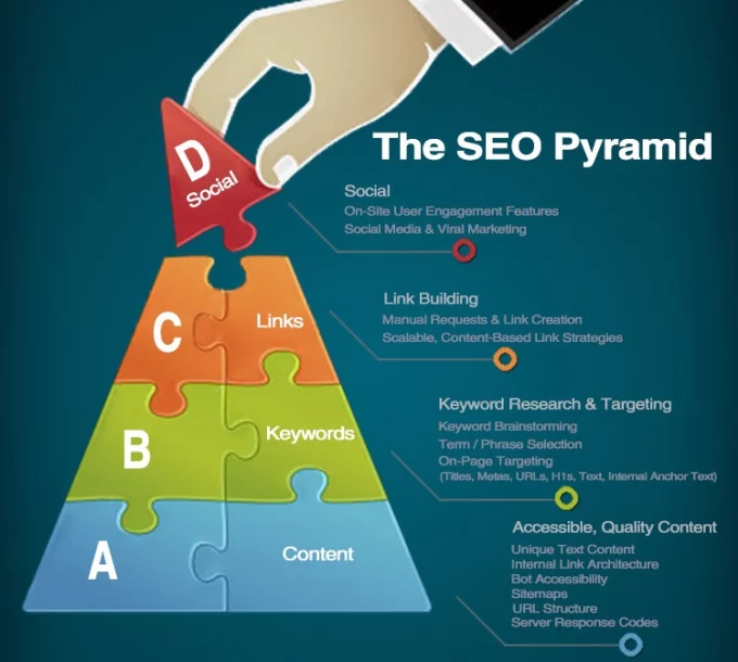 do SEO 56,999 Backlinks pyramid good for quality, edu high pr Iinks