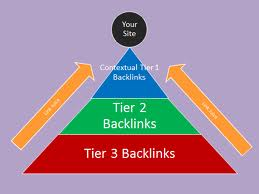 build eminent backlink pyramid with 4444 profiles links,links are all from different domains and about 80 percent are dofollow