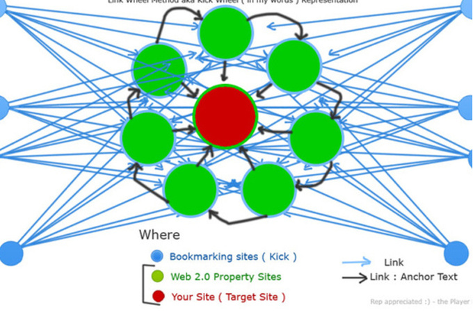 I will manually make Link Wheel with Top bl..