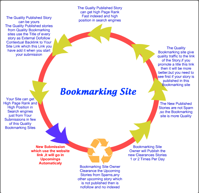 Add your site to 1001 social bookmarks high quality backlinks,  rss, ping
