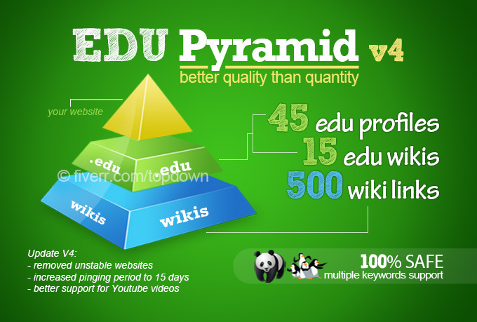 create a super edu pyramid with 60 edu backlinks and 500 wikis@@#