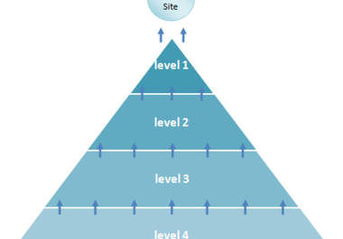 Get your website to the first page of Google with Doble link pyramid on SEOclerks