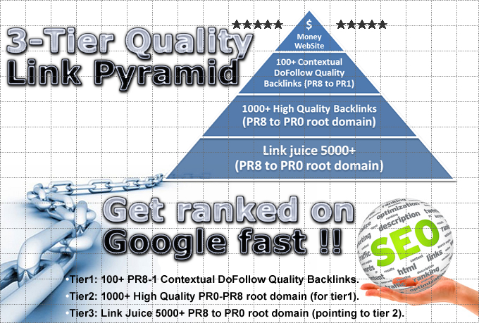 Build 3-Tier Contextual High Quality Link Pyramid
