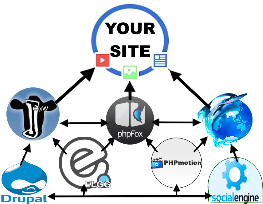 150 Multi-Platform Social Network Backlinks from: Elgg, Jcow, PhpFox, PhpDolphin, Drupal, PhpMotion, + SocialEngine