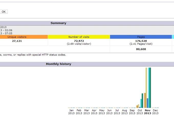 blast 20,000 Geo Targeted website TRAFFIC hits