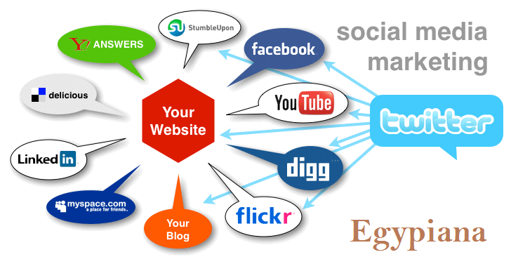 "1000+ Visitors from Social Media ""Google+1, Faceboo... for $1"