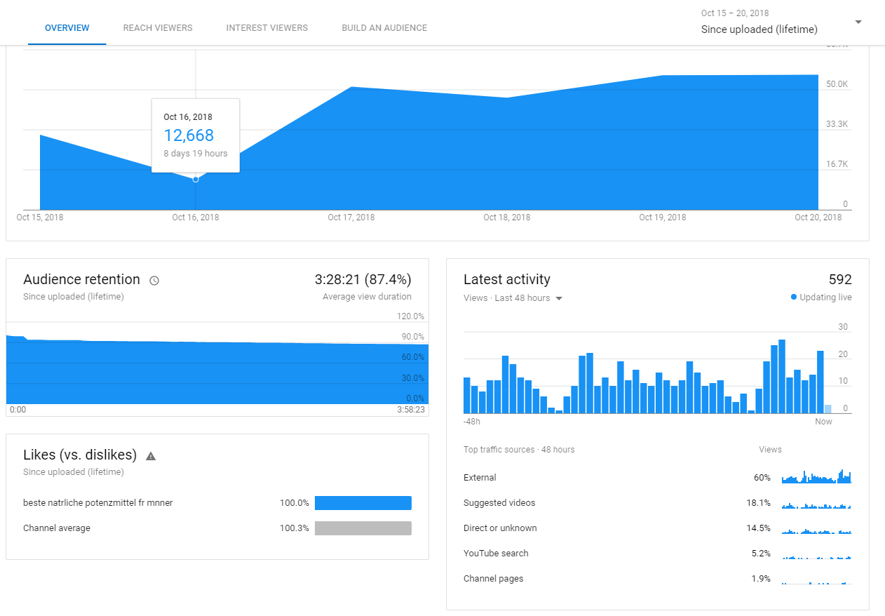 Absolute High Retention Package 1 will give 1000 YT High Retention + 10 thumbs up + 5 audience + 5 reactions