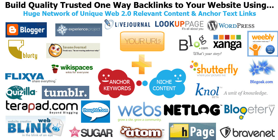 Get Dofollow Oneway Backlink From 30 PR2+ Web2.0 Pages