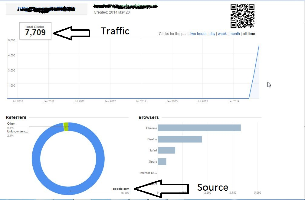 I Will Send Unlimited Traffic For 1 Month