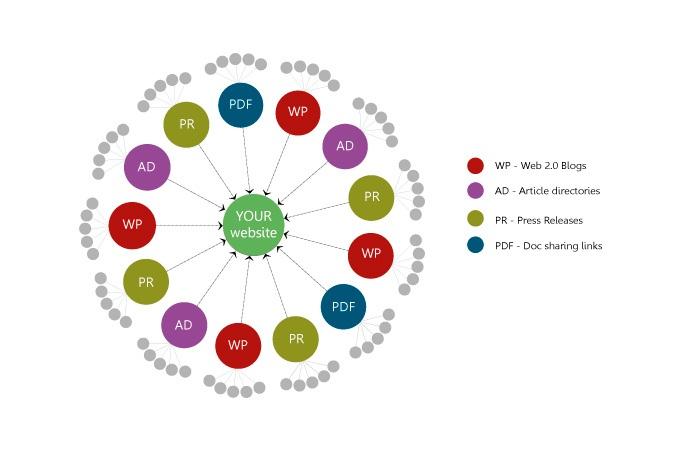 manually make Contextual Link Wheel