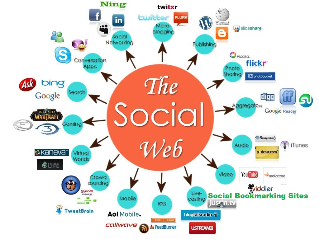 Submit your site to 80 social bookmarking sites - 100 percent dofollow + report