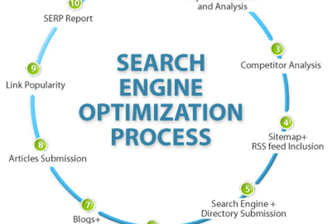 I will provide you complete SEO analysis & recommendation report why your website's ranking dropped