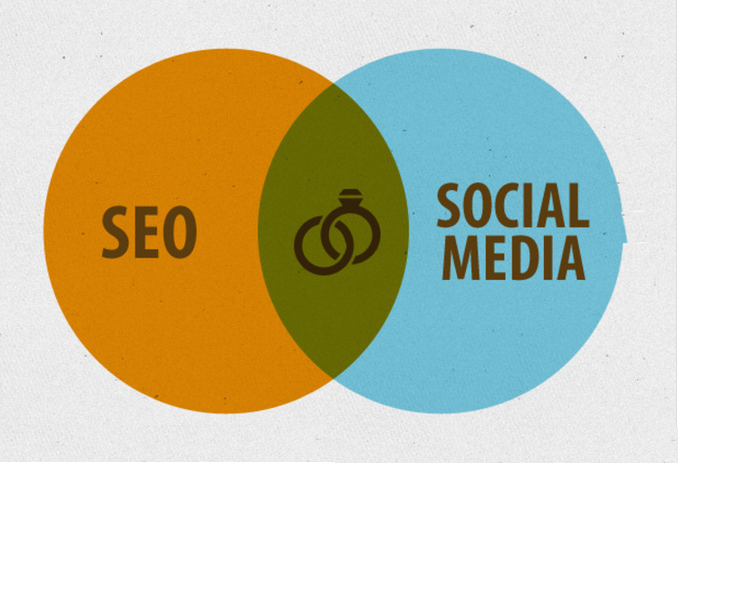 give you a total Social SEO Package