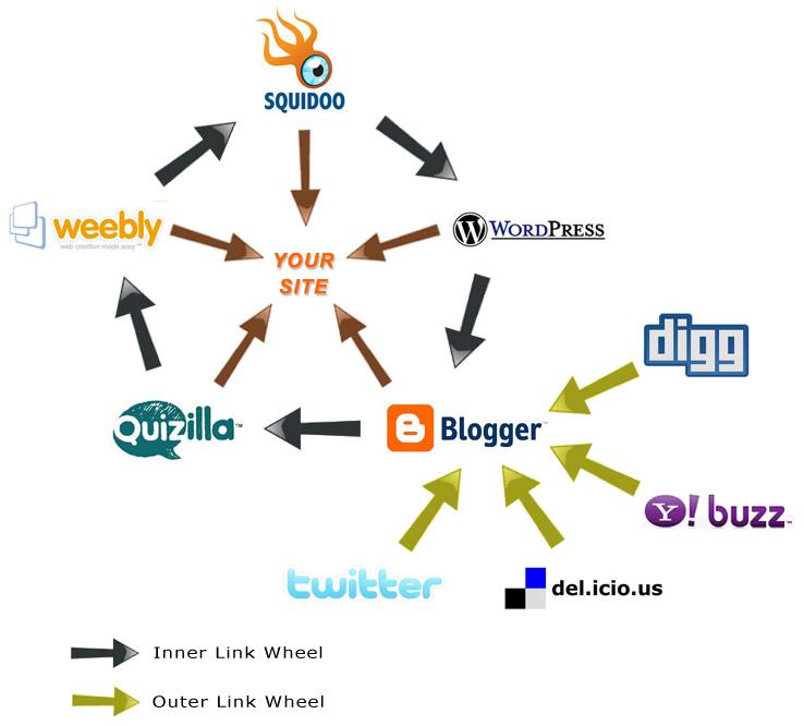 I will do SEO linkwheel pyramid backlink to website blog or youtube to rank 1 on google