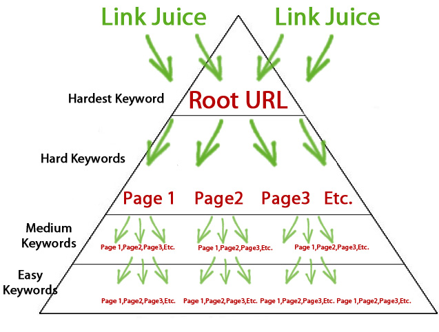 I will manually create 10 PR7 to PR9 Web Properties and Boost them with 3K Wiki Article