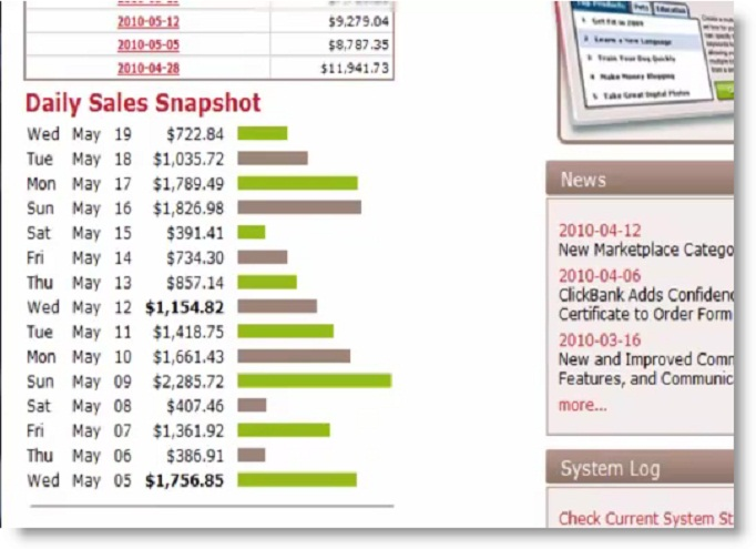 Make $400 to $568 dollars Per day Using  My 2017 Super Clickbank Shocking Method