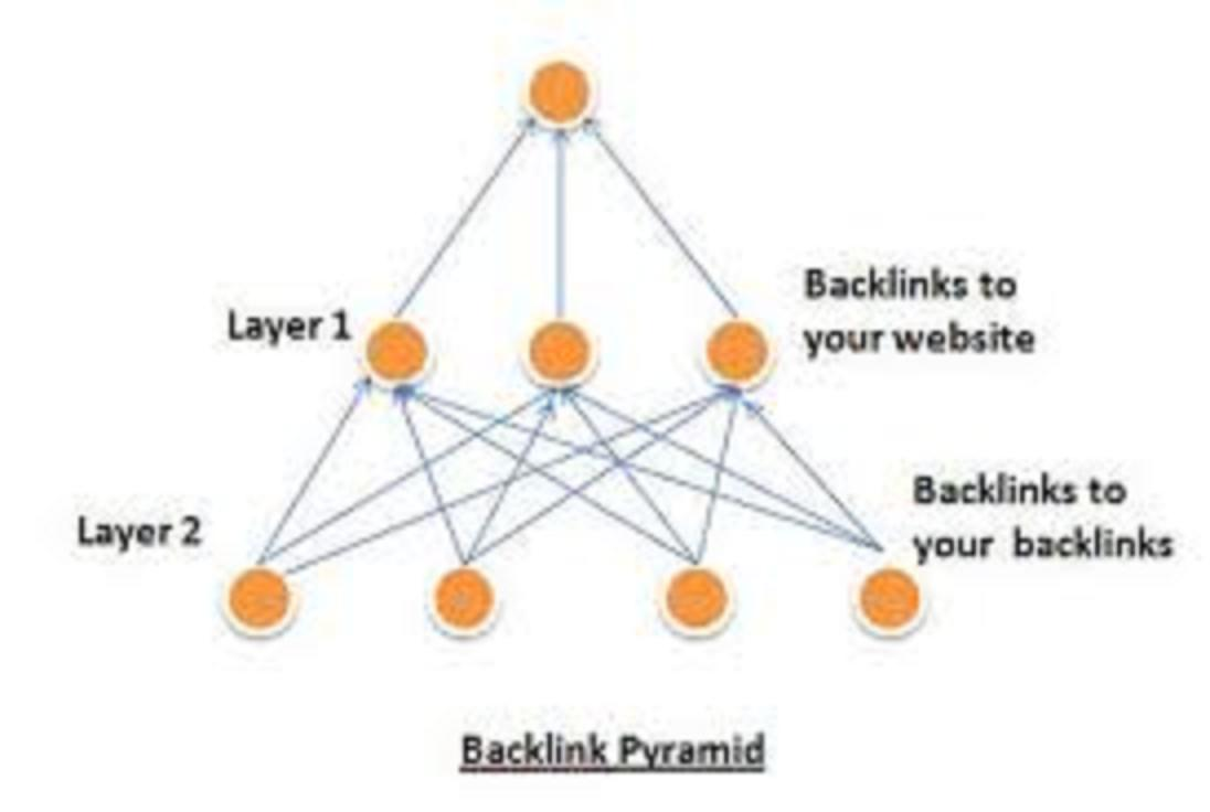 create Seo Pyramid Backlinks Within 24Hours