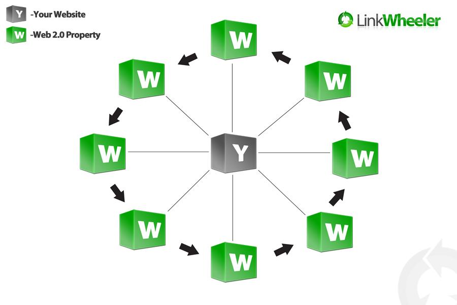Get A Powerful Linkwheel from 6 Web2.0- PR9-PR7- best result-2015