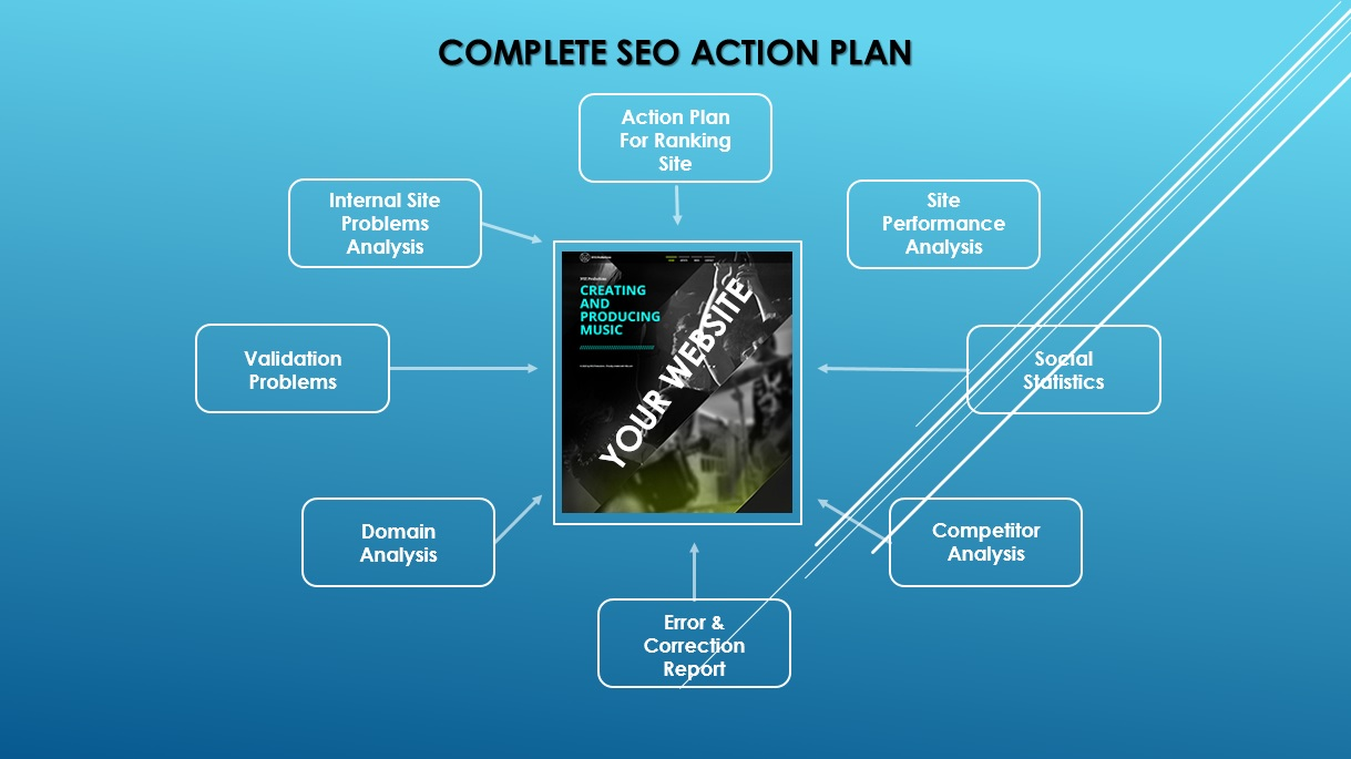 SEO ACTION PLAN REPORT
