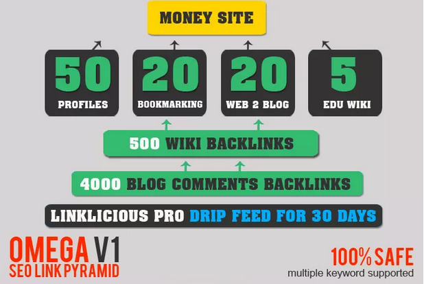 I will build OMEGA v1 Exclusive Seo Link Pyramid