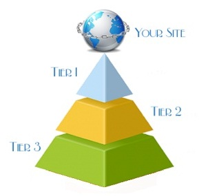 provide best Link Wheel Service with 3 Tiers patterns and 8 Platforms ✔ 7975+ Unique Backlinks