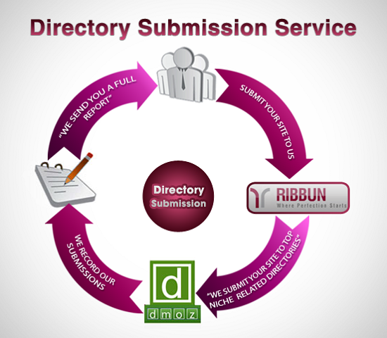 100 Directory sites submission manually