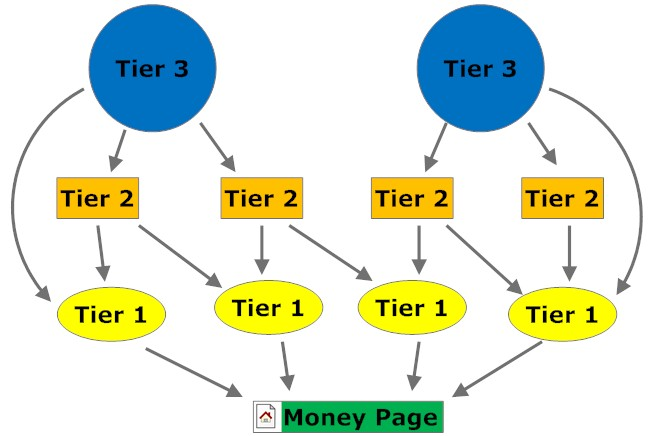 Create 3 Tier Link Pyramid Best for Your SEO