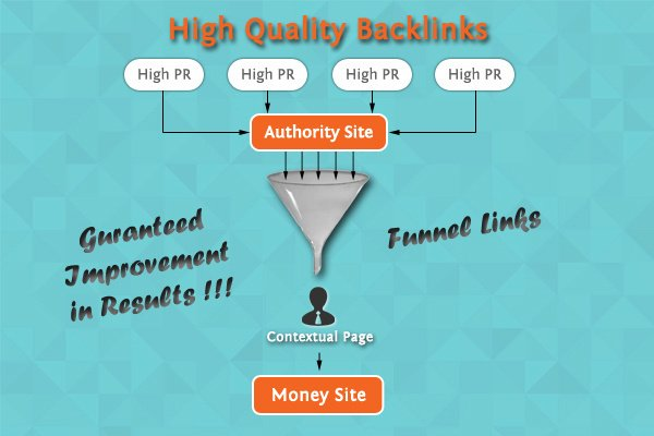 Improvement in Ranking with 5 high quality BackLinks