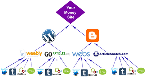 I will do SEO Backlinks pyramid dofollow edu