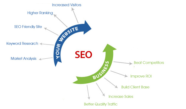 I will do 30 Days SEO For You