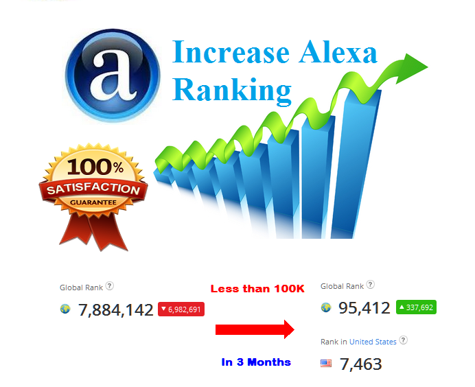 Boost your Website Alexa Rank below 1 Million