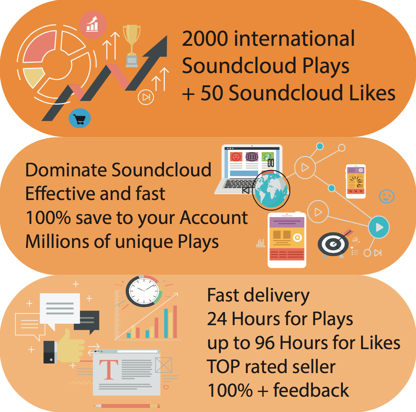 We will give you 2000 Soundcloud Plays + 50 Likes Premium Service Top rated!