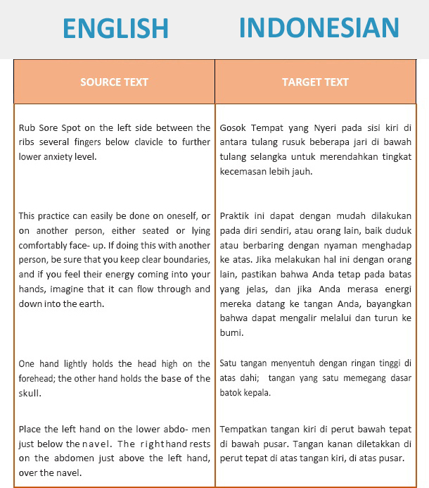Fast English to Indonesia Translation up to 1500 words