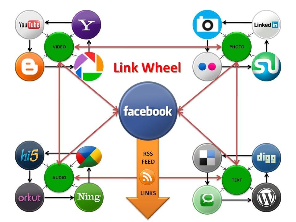 seoclerks best linkwheel creating service