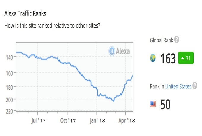 I Will Improve Your Global Alexa Rank Below Top 700k