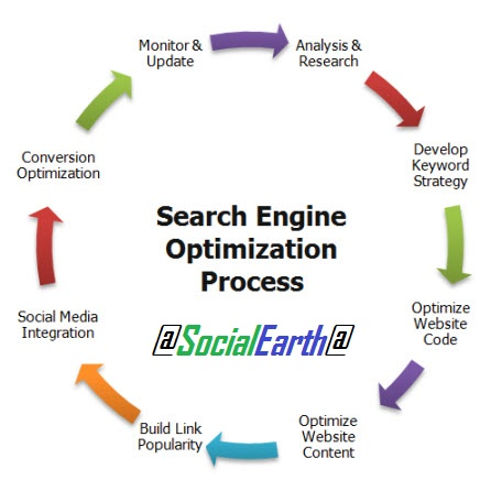 I will do optimization for your website to maintenanc... for $7