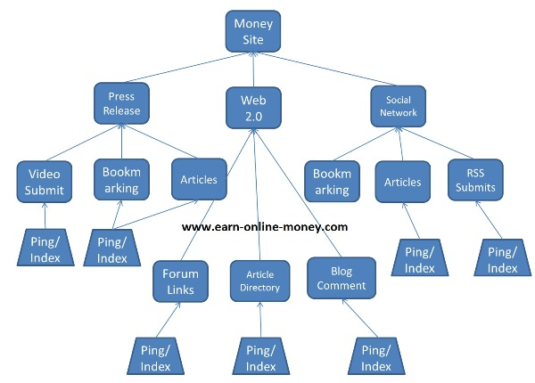®build MULTI tier link pyramid with over 50 web 2 properties and over 10000 wiki backlinks ★ Massive Pyramid ★®