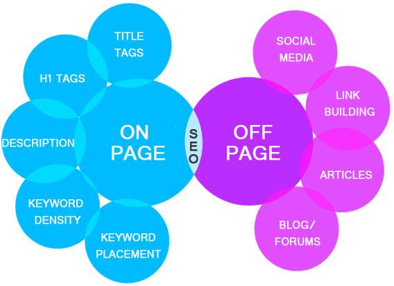 SEO Freelance Jobs,  SEM PPC Adwords,  Data Entry