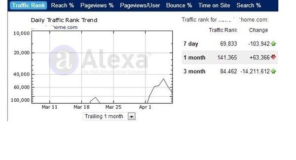 I will improve your Alexa rank below top 650 000