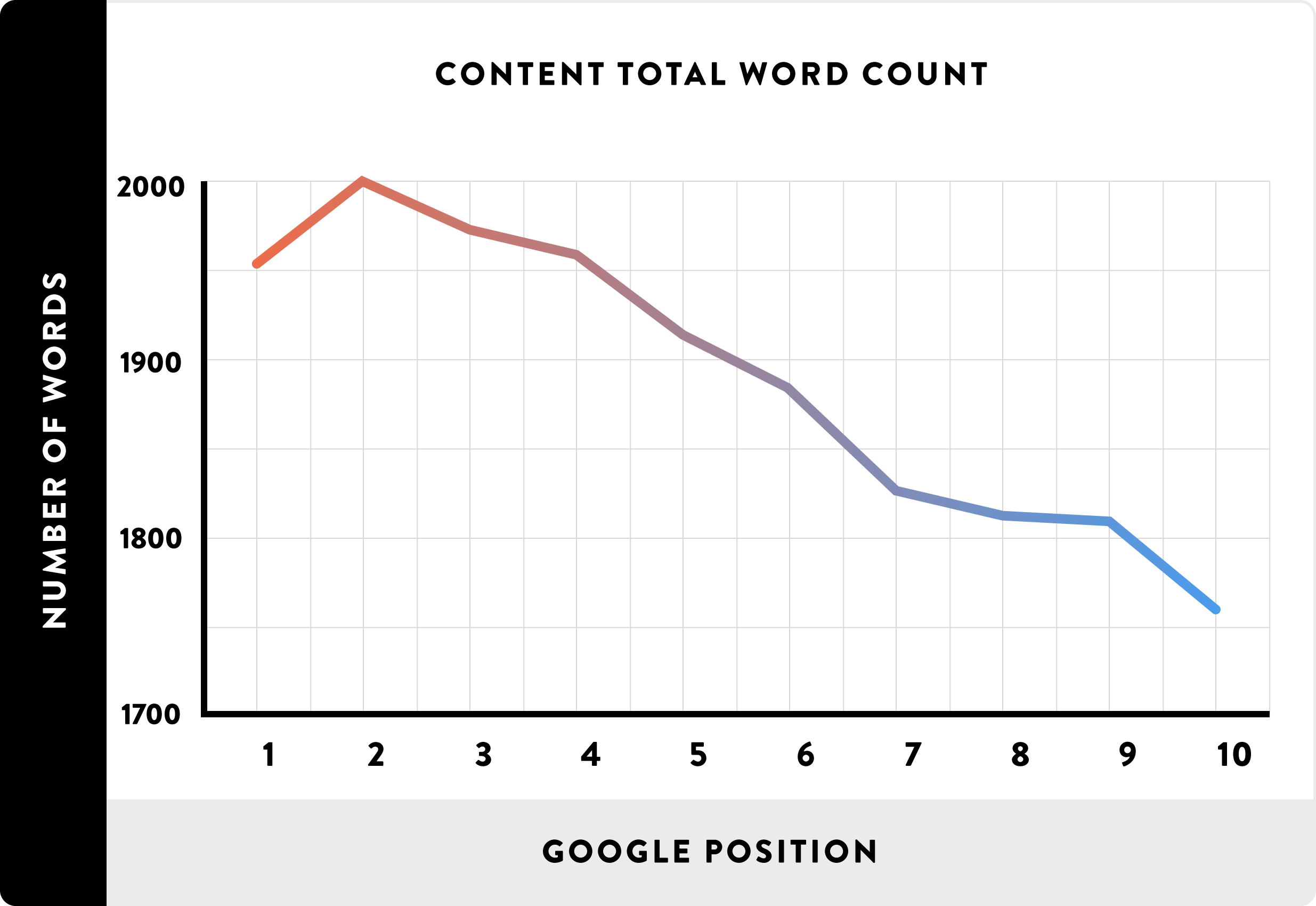 High Quality Google Friendly Long-Form Articles
