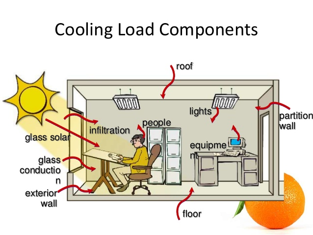 cooling or heating load calcultions