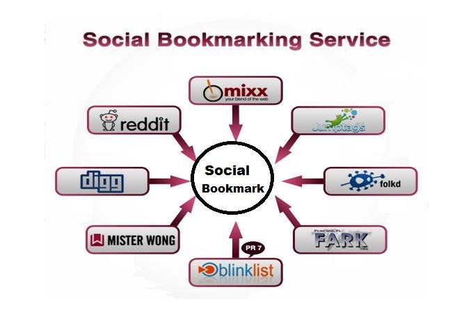 Manually 5 Bookmark HPR Social bookmarking sites