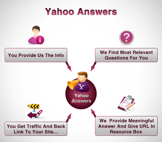 3 Yahoo Answers with Your Website