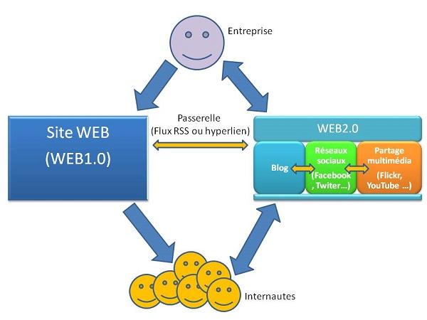 I will create 50 high PR Authority Web2 Blog with image, exclusive seo Iinks