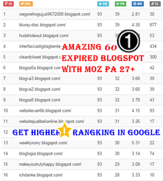 Give You 60 Expired Blogspot With Moz PA 27 and above