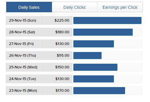 step by step CPA Marketing to Make Money