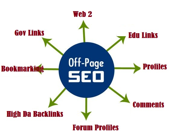 All In One Off-Page Seo Package Get 120 Quality Backlinks 2019