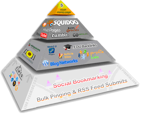 Boost Your Website Ranking On Google Page 1 By Super Link Pyramid