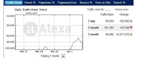 I will improve your Alexa rank below top 300,000